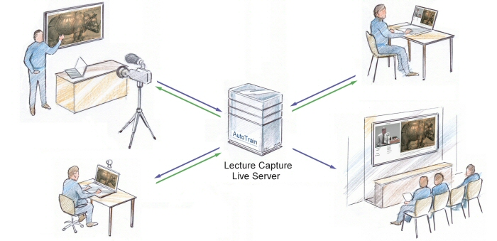 Diagram showing how AutoView Lecture Capture can link tutors to students.